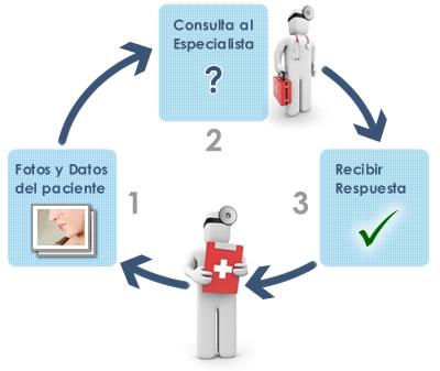proceso-teledermatologia[1]