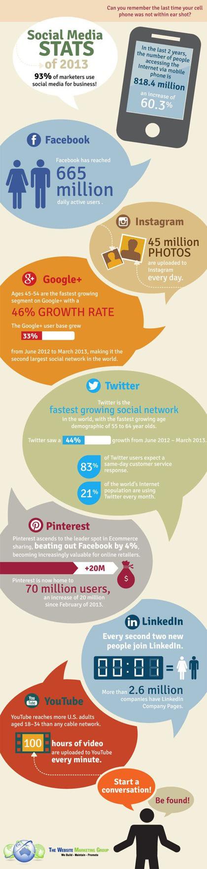 infografia_estadisticas_redes_sociales_2013