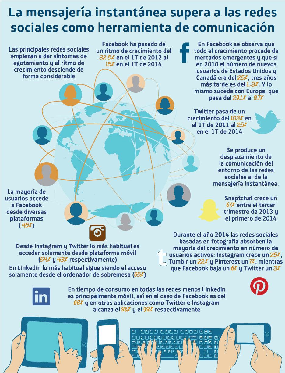 mensajeria-movil-infografia