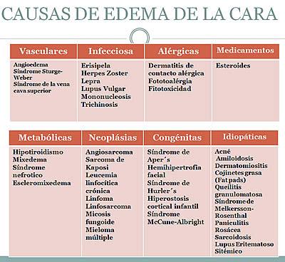 causas_de_edema_de_-la_cara2.jpg