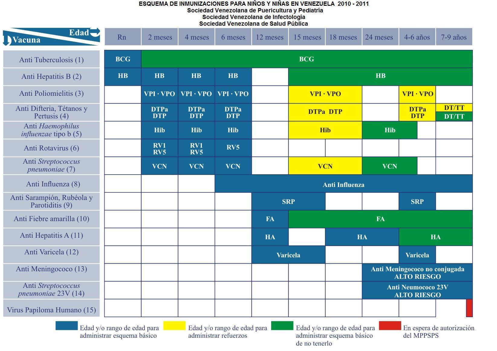 Esquema de inmunizaciones para niños y niñas en Venezuela 2010-2011 ...